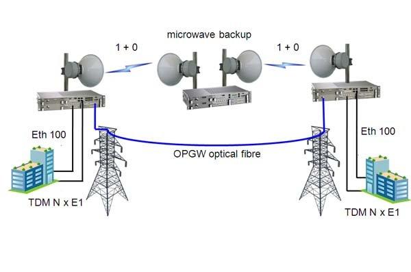 TELEVISION MICROWAVE AND RADIO STL LINKS
